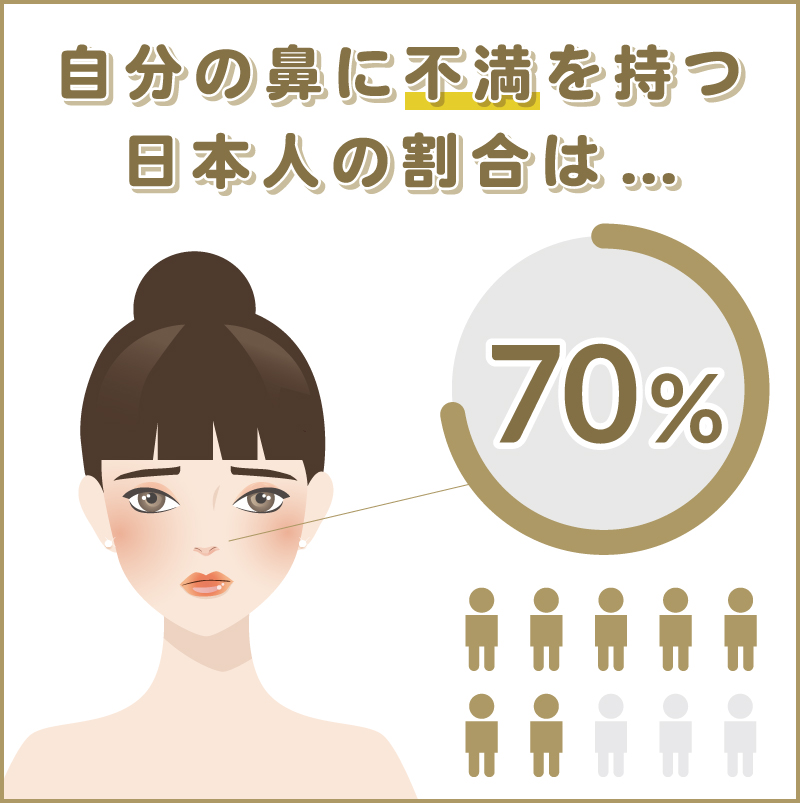 チェルノーズ 自分の鼻に不満をもつ日本人の割合70%