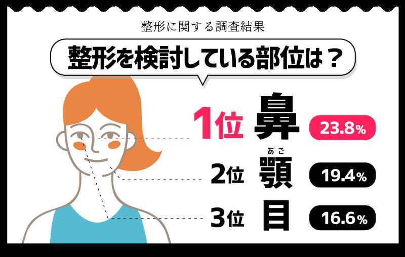 韓国整形に関する調査結果「人気の施術部位TOP3」